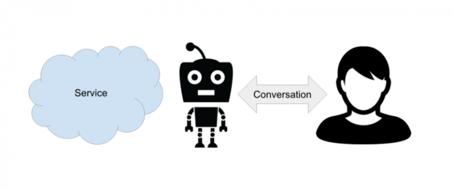 Bot_conversation