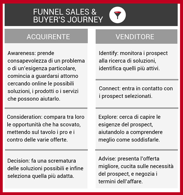 Inbound_Sales_funnel