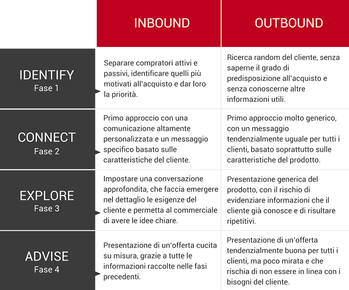 Metodo Sales Inbound vs Outbound