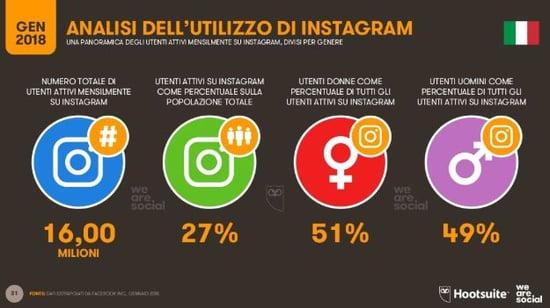 Instagram_italia_2018_wearesocial