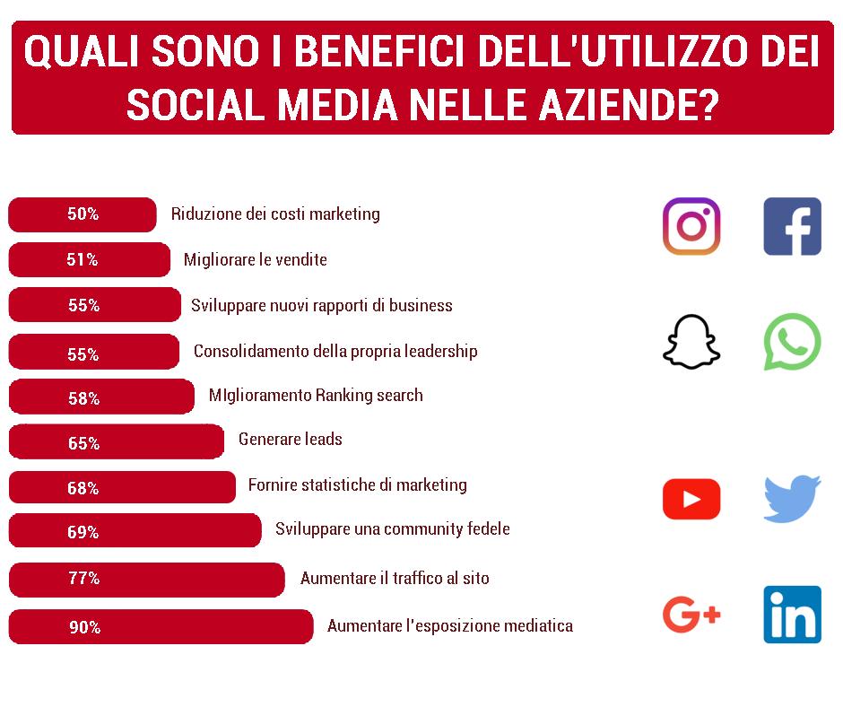 Social-Media-B2B