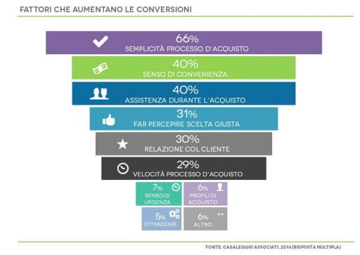 mobile-ecommerce_aumento-conversioni
