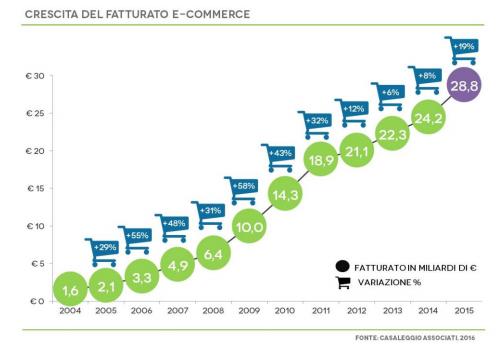 mobile-ecommerce_crescita-fatturato
