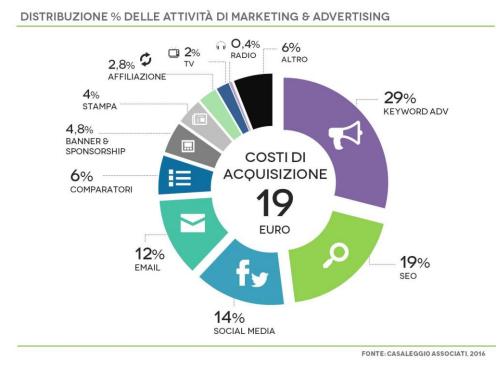 mobile-ecommerce_investimenti
